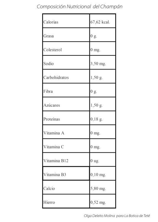 Composición Nutricional del Champan