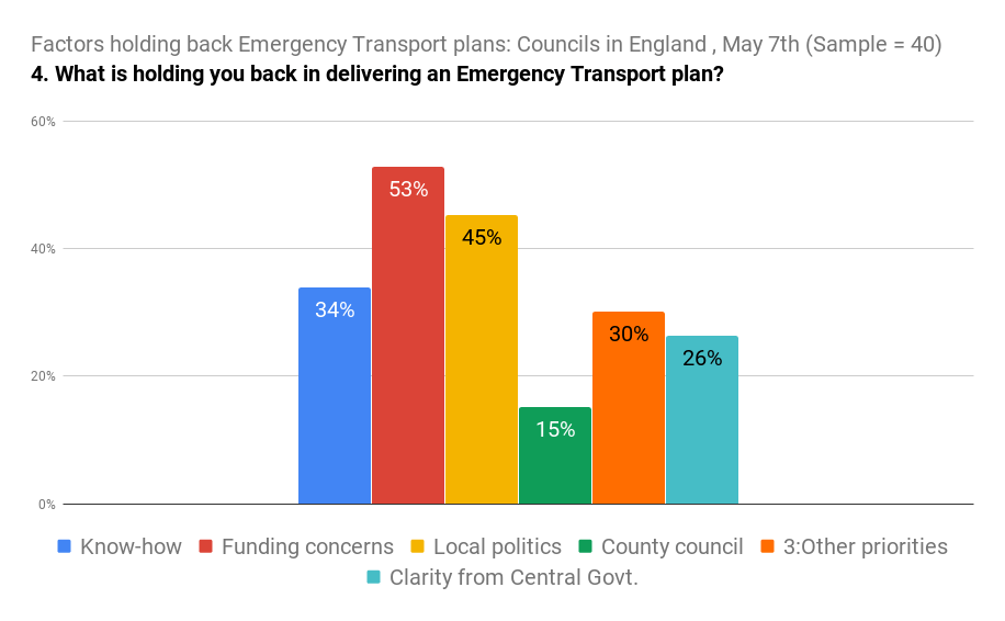 Factors holding back Emergency Transport plans_ Councils in England , May 7th (Sample = 40) (2)