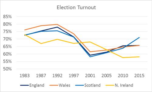 Electoral Turnout 1983-2015