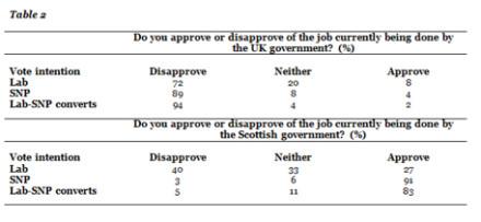 Labour-SNP converts: What do we know about them? - LabourList
