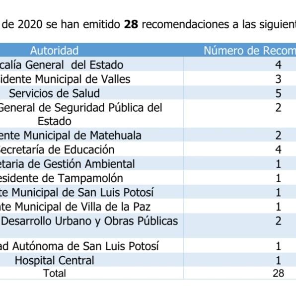 Recomendaciones 2020 CEDH