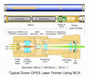 Laser pointers and quantum mechanics – Labrigger