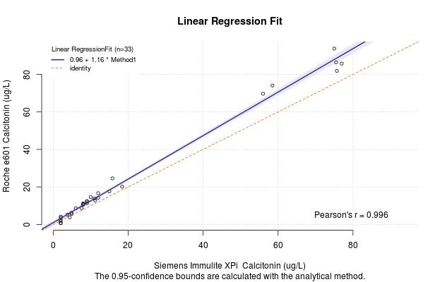regression | The Lab-R-torian