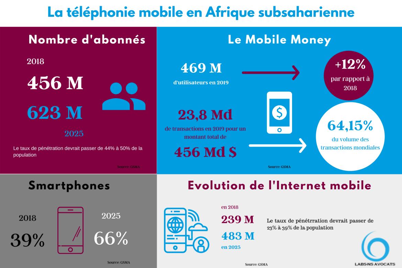 Téléphonie mobile Afrique subsaharienne