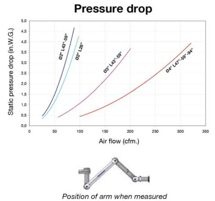 Pressure Drop Chart of Each Exhaust Snorkel