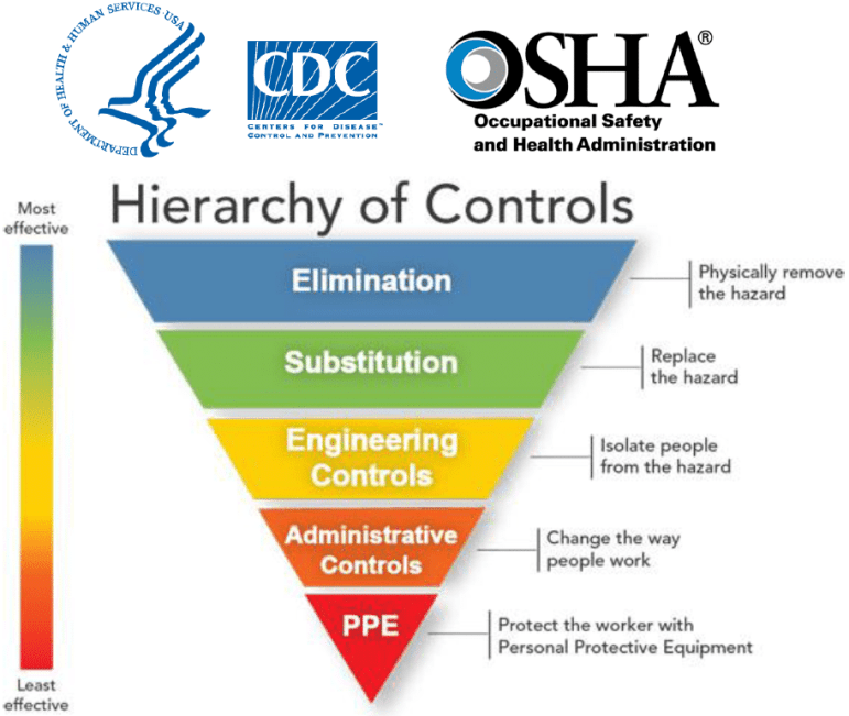 Hierarchy of Controls Pyramid