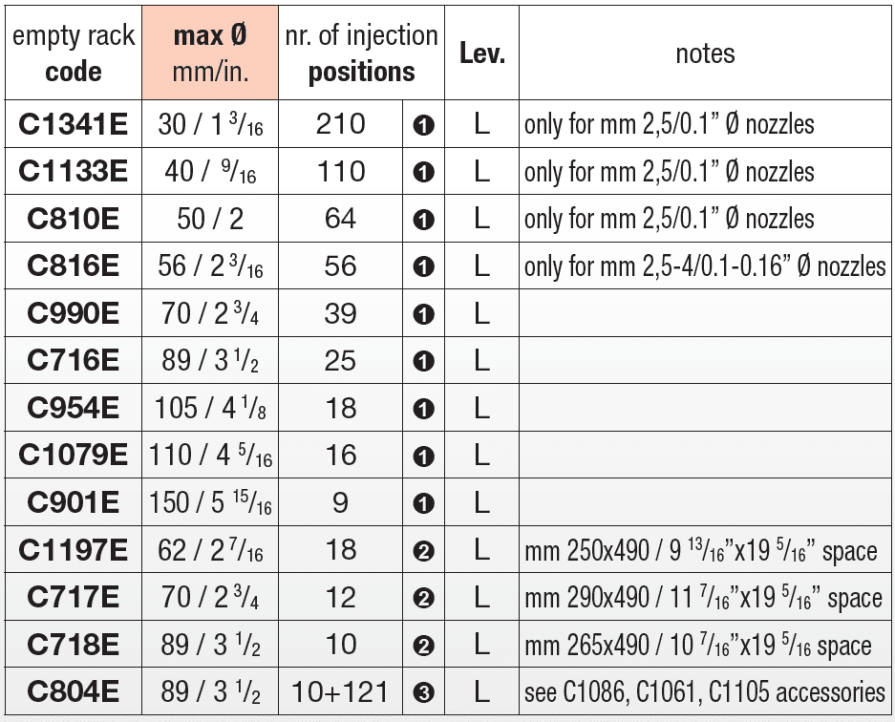 Lower level empty racks charts