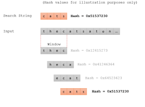 Figure 1 - Rabin-Karp String Search