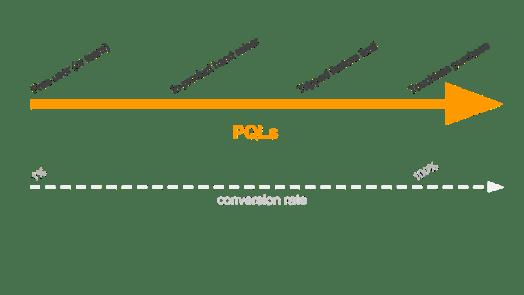 PQL Spectrum