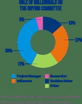 role of millennials