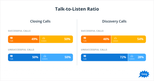 Talk to Listen Ratio