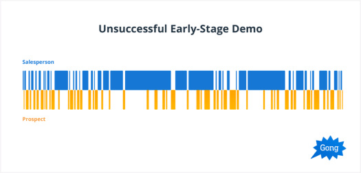 Unsuccessful Early-stage Demo