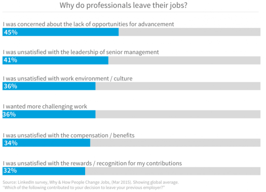 Why professionals leave