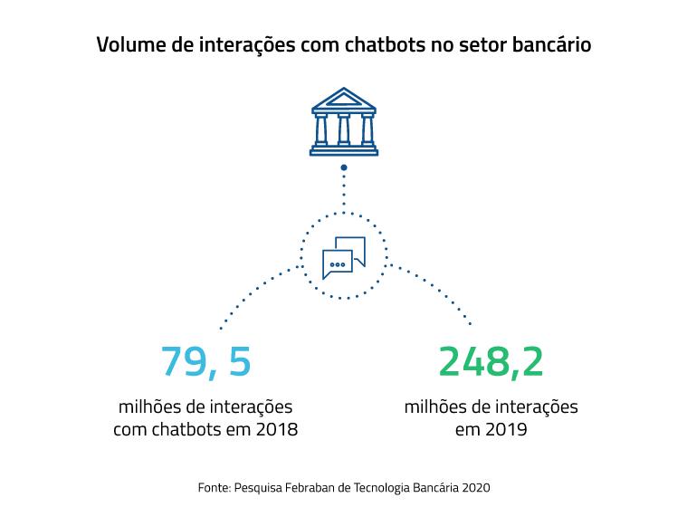 Chatbot para bancos