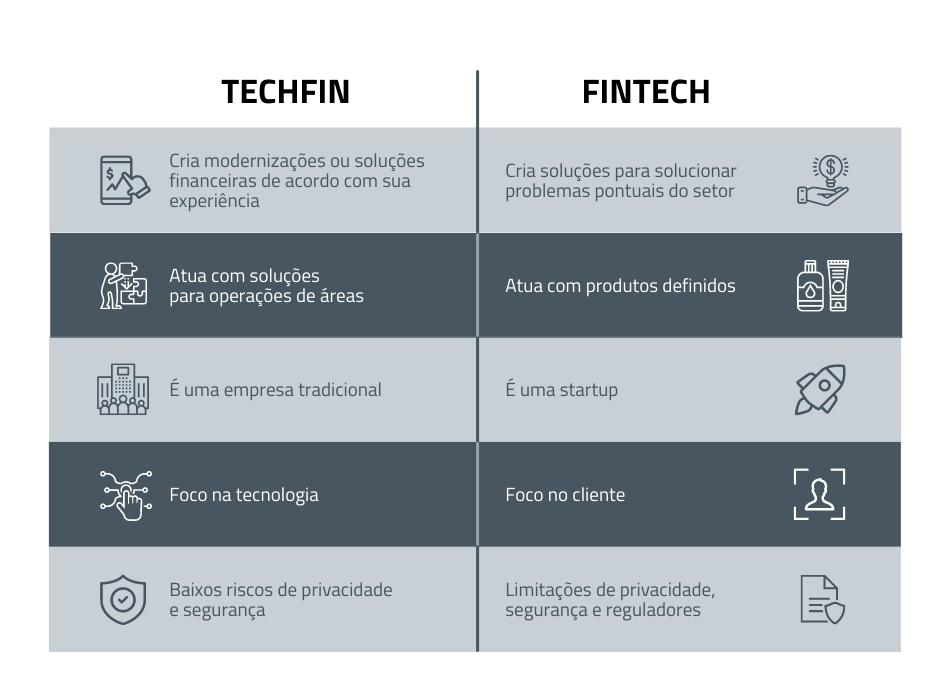 Principais diferenças entre techfin e fintech
