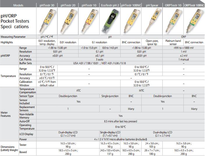Bút đo pH/ORP Singapore