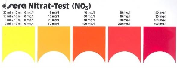 Bảng so màu của dụng cụ đo NO3