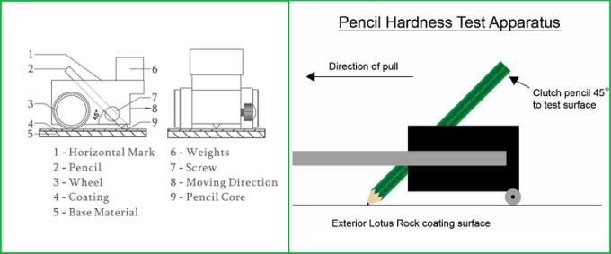 Cấu tạo và cách sử dụng của dụng cụ đo độ cứng bằng bút chì