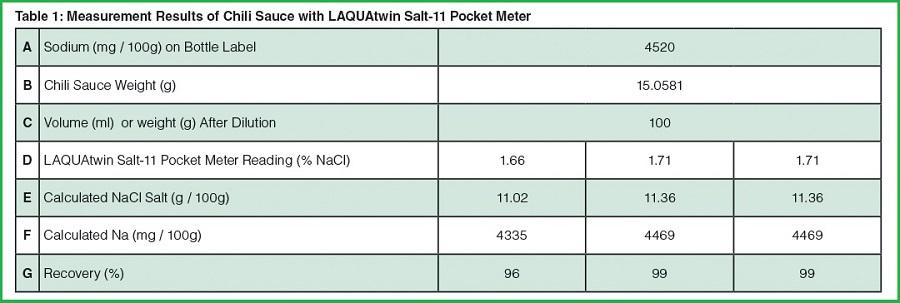 kết quả muối trong tương ớt với bút đo Salt-11