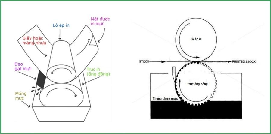 Phương pháp kiểm soát độ nhớt trong quá trình in ống đồng