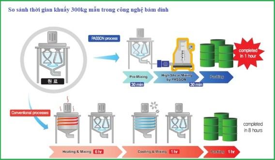 máy khấy đồng hóa mẫu có độ nhớt cao của KNS