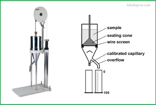 Phương pháp schopper-riegler (độ SR)