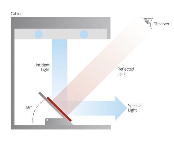 Tấm nghiêng 45° (45° Fixed Angle Table)