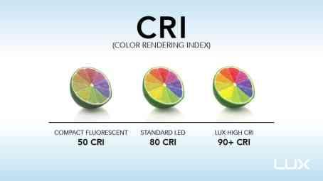 Vai trò của chỉ số CRI