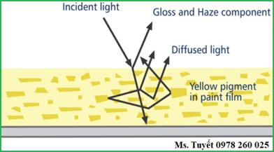 Các yếu tố ảnh hưởng đến độ bóng của sơn