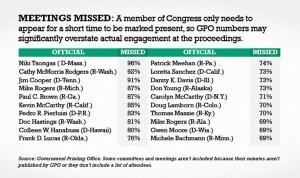 Tabla publicada por el periódico Washington Examiner sobre el porcentaje de ausencias de miembros del Congreso, que incluye al comisionado Pedro Pierluisi (Watchdog - Washington Examiner).