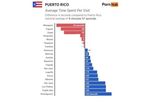 Estadísticas de Porn Hub sobre el promedio de tiempo que se pasa navegando en sitios pornográficos en Puerto Rico (Captura de pantalla de Diálogo).