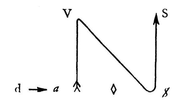 Kant mit Sade - Schema 1 - Sadesches Phantasma