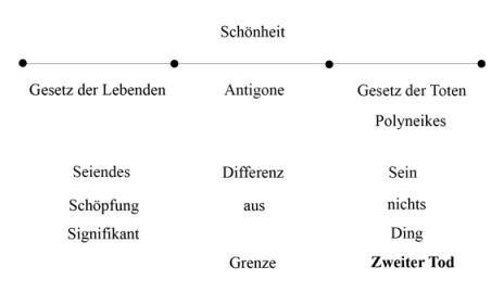 Zweiter Tod - Antigone - Abb 11 (zu: Jacques Lacan über Todestrieb und Antigone)
