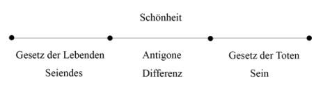Zweiter Tod - Antigone - Abb 5b (zu: Jacques Lacan über Todestrieb und Antigone)
