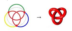 Umwandlung von Borromäischen Ringen in einen Kleeblattknoten