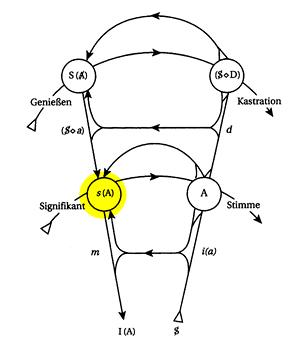 Graph des Begehrens - s(A) gelb