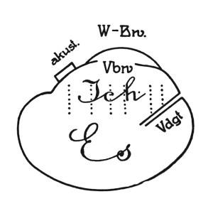 Freud, Zeichnerische Darstellung der zweiten Topik, Das Ich und das Es, 1923
