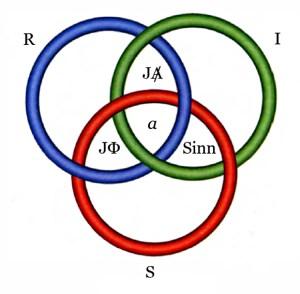Borromäischer Knoten mit vier Überschneidungsbereichen (zu Jacques Lacan, Seminar 23 über James Joyce)
