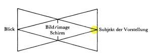 Jacques Lacan, Auge und Blick 1b - Schema der übereinandergelegten Dreiecke - Sub d Vorst gelb - Sem 11 Miller Haas Seite 112