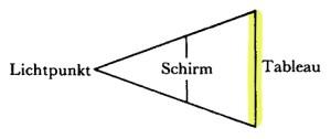 Jacques Lacan, Schema von Auge und Blick 4c - nur Blick - Tableau gelb - Version Miller Haas