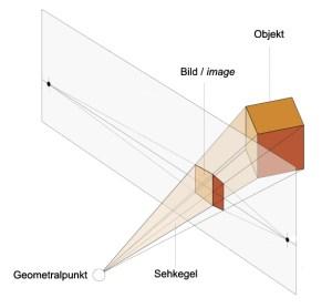 Auge und Blick - Sehkegel (zu Jacques Lacans Schema von Auge und Blick)