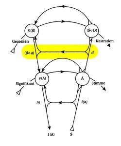Graf des Begehrens - Linie Begehren - Phantasma gelb (zu: Jacques Lacan, Phantasma)