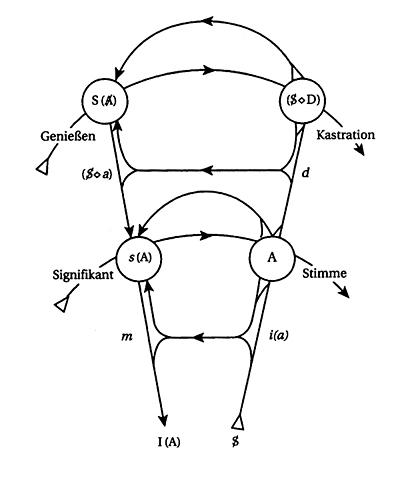 Graph des Begehrens