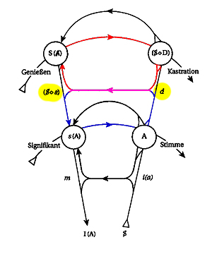 Graph des Begehrens - Begehren in zwei Kreisläufen