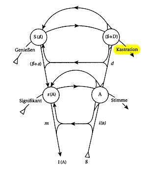 Graph des Begehrens - Kastration