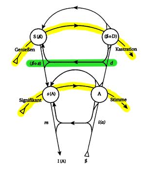 Graph des Begehrens - drei Linien