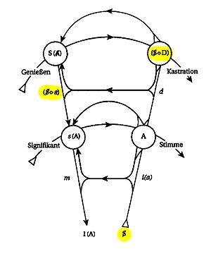 Abb 2 - Graph des Begehrens - Phantasma und Code