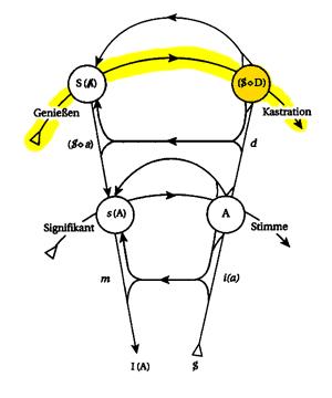 Graph mit Liebesanspruch und Code