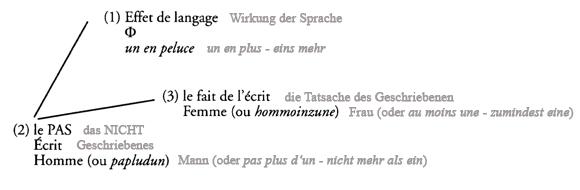 Schema Effet de langage - mit dt 2