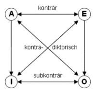 logisches-quadrat